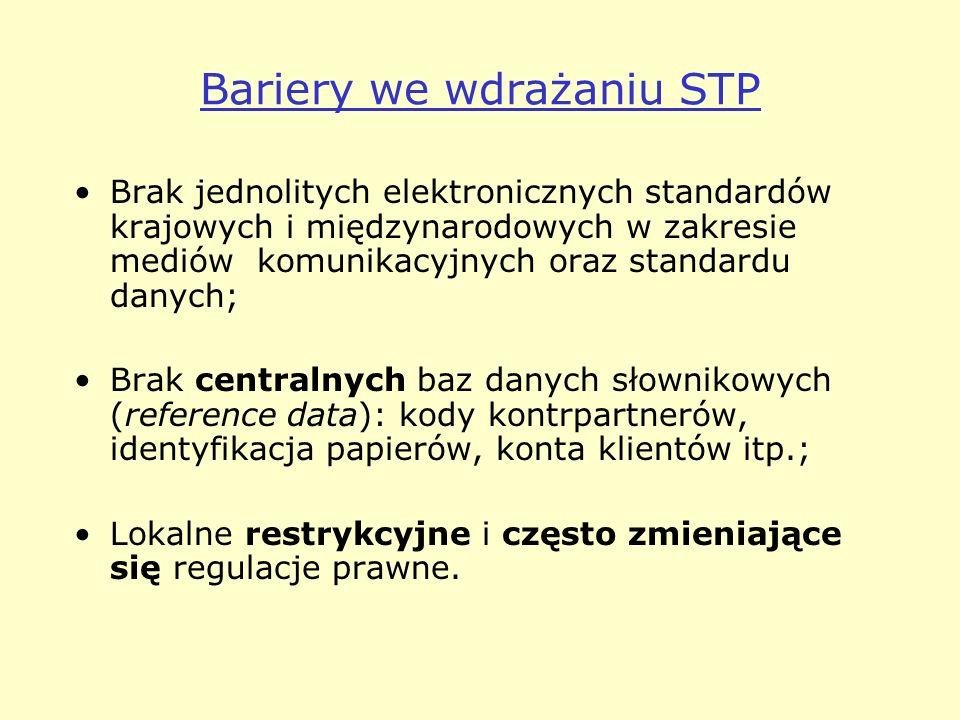 Bariery we wdrażaniu STP
