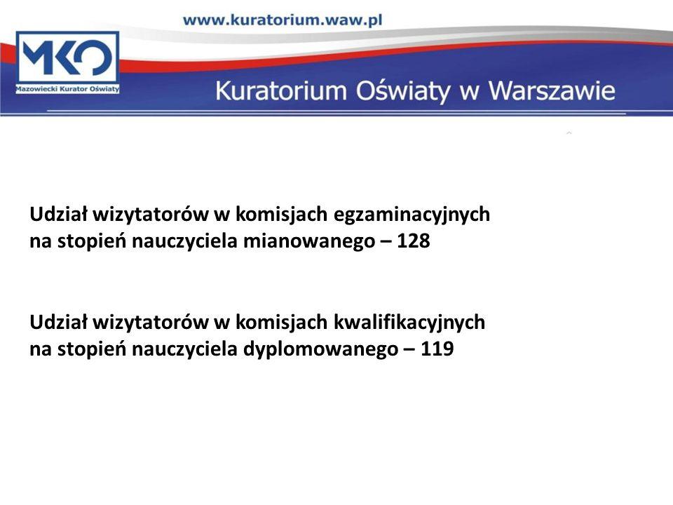 Udział wizytatorów w komisjach egzaminacyjnych na stopień nauczyciela mianowanego – 128