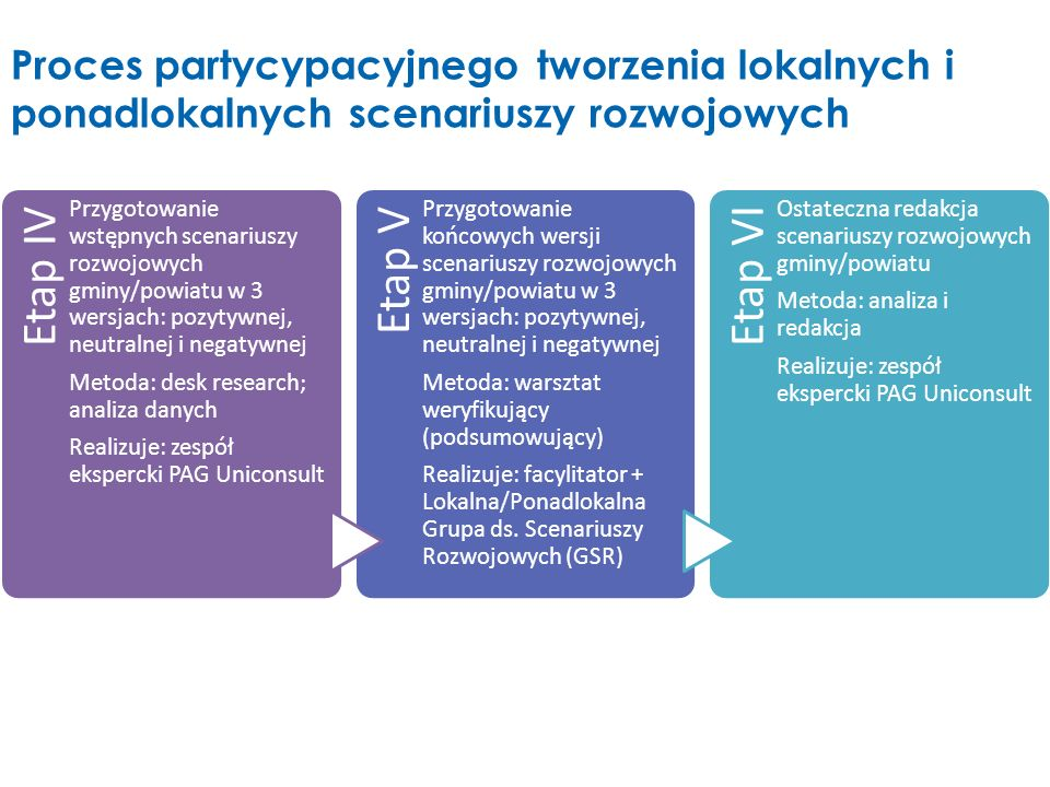 Etap IV Przygotowanie wstępnych scenariuszy rozwojowych gminy/powiatu w 3 wersjach: pozytywnej, neutralnej i negatywnej.