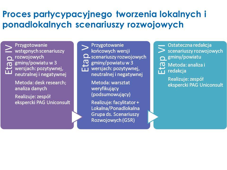 Etap IVPrzygotowanie wstępnych scenariuszy rozwojowych gminy/powiatu w 3 wersjach: pozytywnej, neutralnej i negatywnej.