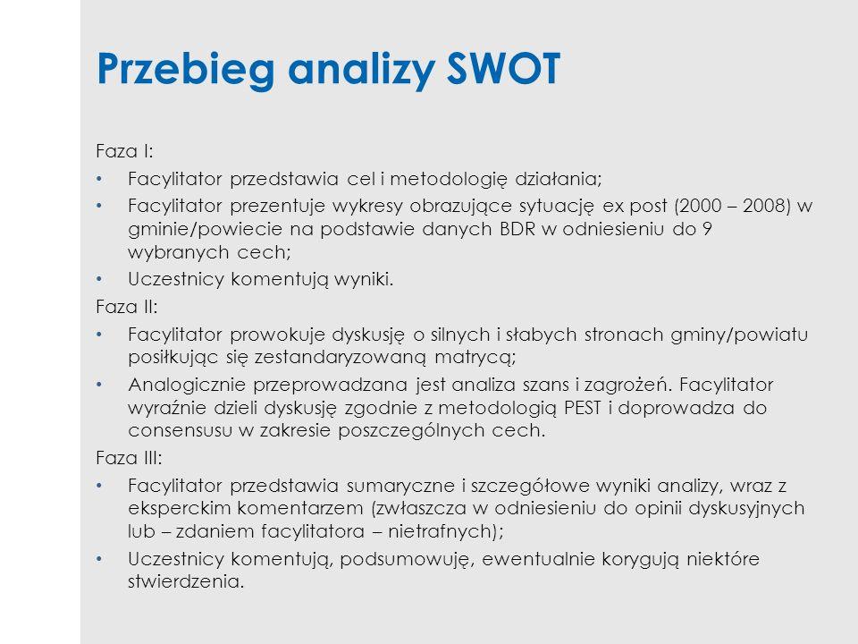 Przebieg analizy SWOT Faza I: