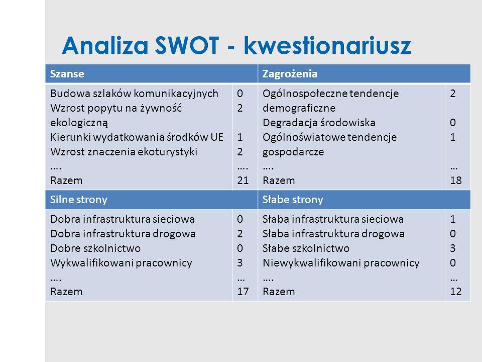 Analiza SWOT - kwestionariusz