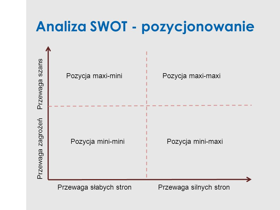 Analiza SWOT - pozycjonowanie
