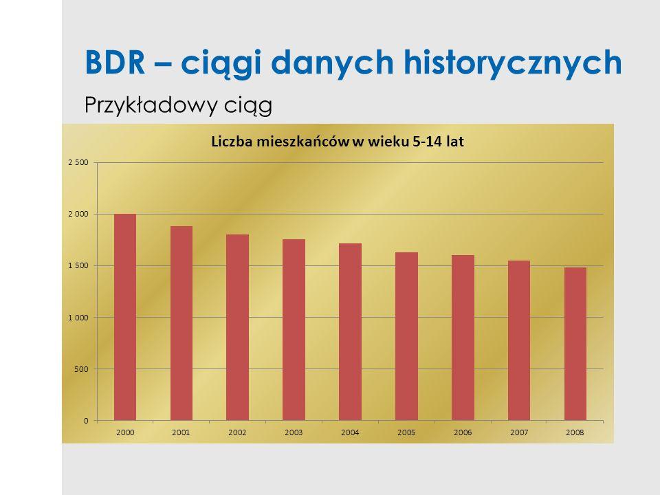 BDR – ciągi danych historycznych