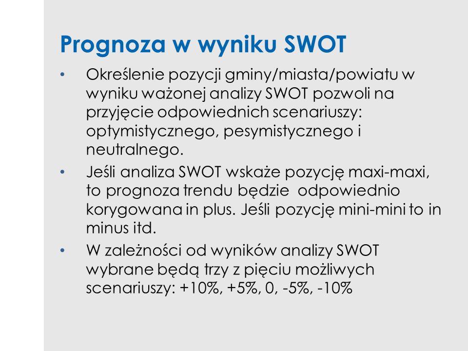Prognoza w wyniku SWOT