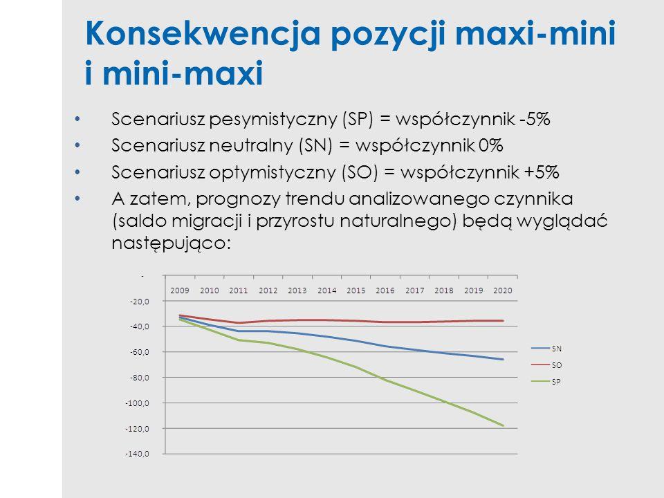 Konsekwencja pozycji maxi-mini i mini-maxi