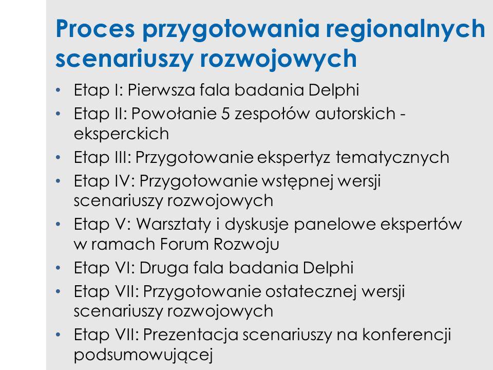 Proces przygotowania regionalnych scenariuszy rozwojowych