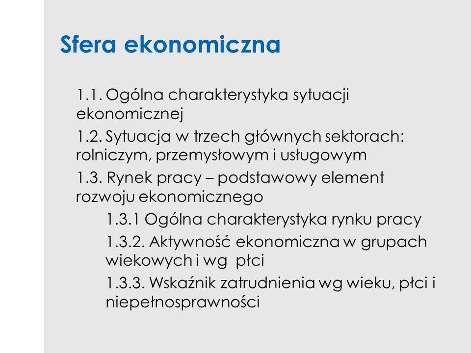Sfera ekonomiczna