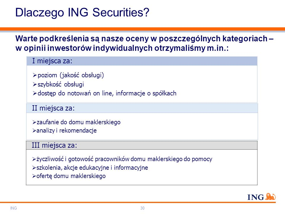 Dlaczego ING Securities