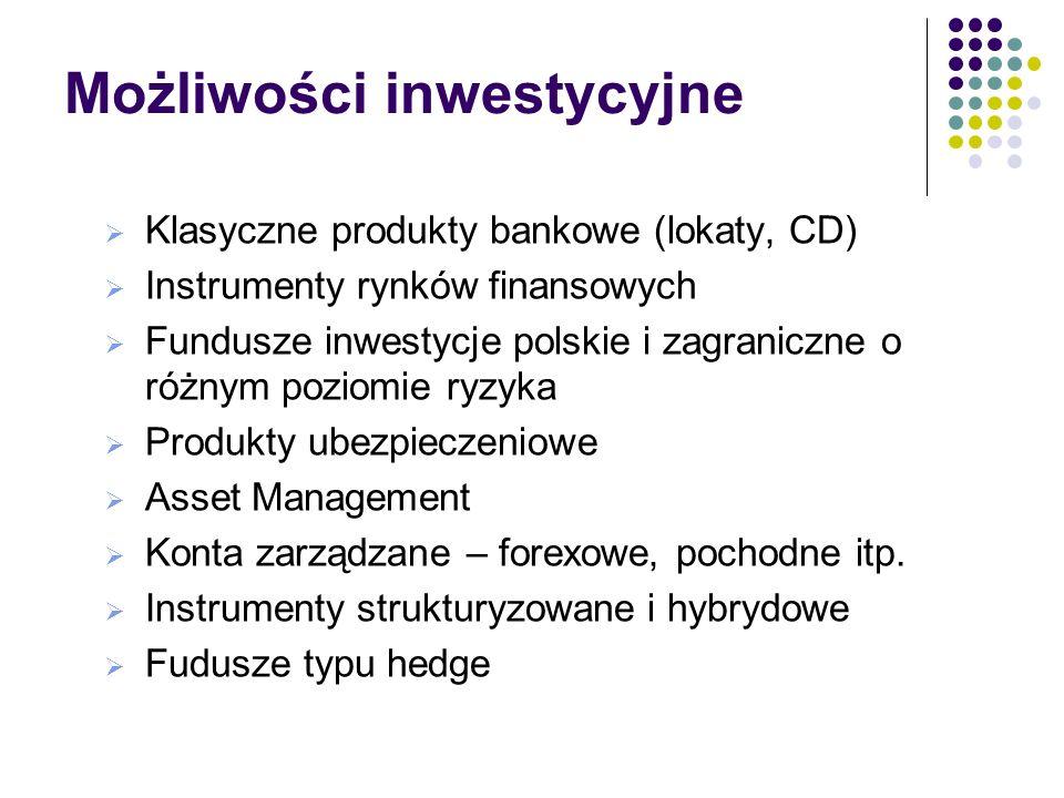 Możliwości inwestycyjne