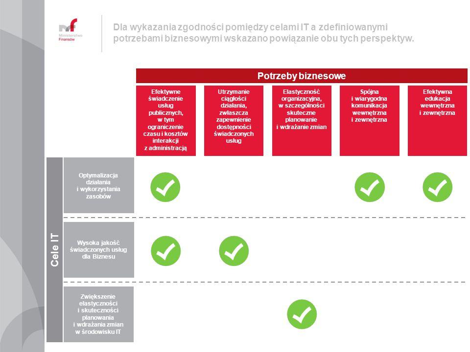 Dla wykazania zgodności pomiędzy celami IT a zdefiniowanymi potrzebami biznesowymi wskazano powiązanie obu tych perspektyw.