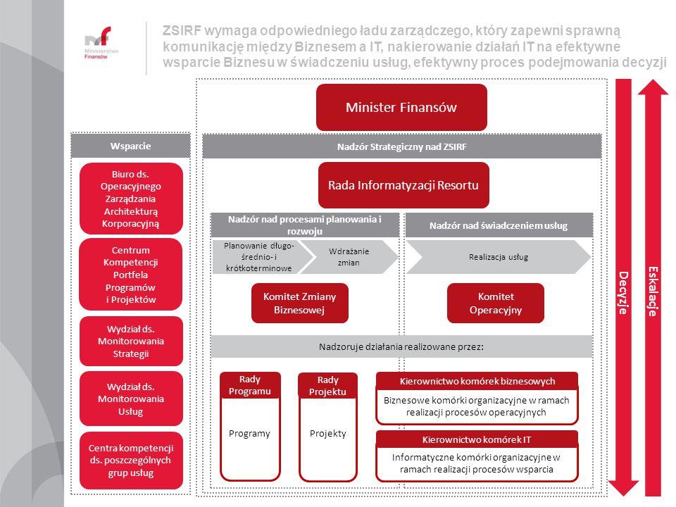 ZSIRF wymaga odpowiedniego ładu zarządczego, który zapewni sprawną komunikację między Biznesem a IT, nakierowanie działań IT na efektywne wsparcie Biznesu w świadczeniu usług, efektywny proces podejmowania decyzji
