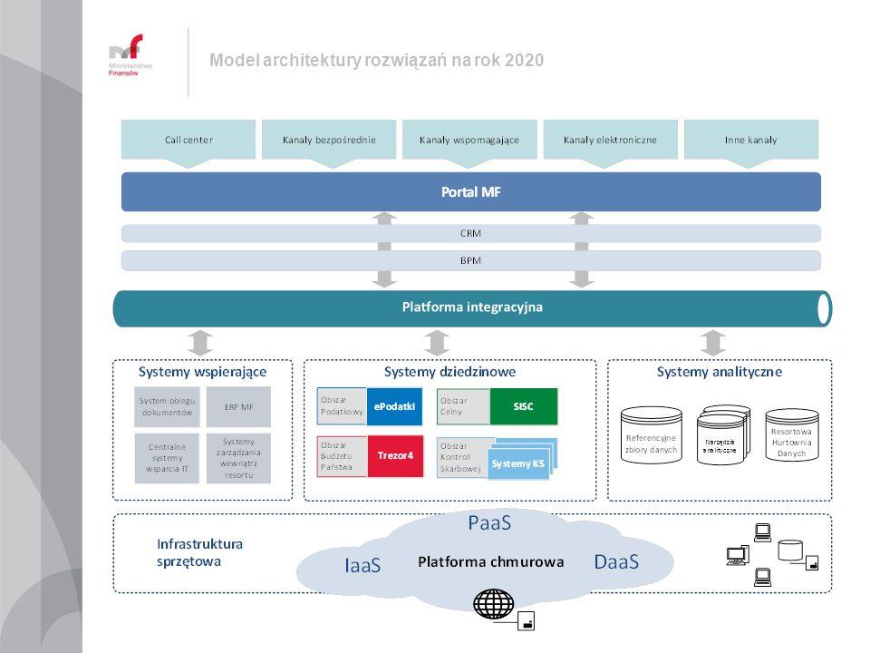 Model architektury rozwiązań na rok 2020