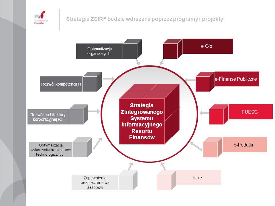 Strategia ZSIRF będzie wdrażana poprzez programy i projekty