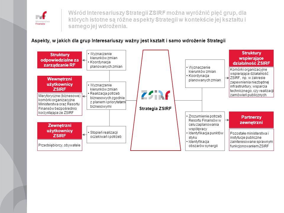 Struktury wspierające działalność ZSIRF