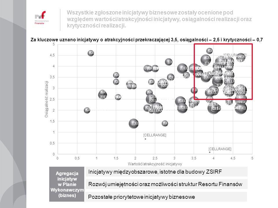 Agregacja inicjatyw w Planie Wykonawczym (biznes)