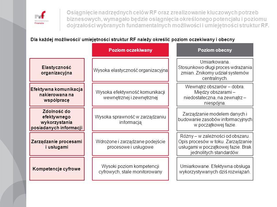 Osiągnięcie nadrzędnych celów RF oraz zrealizowanie kluczowych potrzeb biznesowych, wymagało będzie osiągnięcia określonego potencjału i poziomu dojrzałości wybranych fundamentalnych możliwości i umiejętności struktur RF.