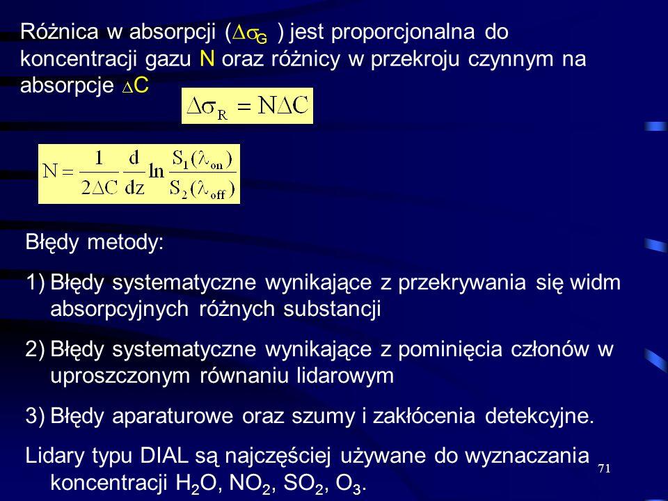 Różnica w absorpcji (G ) jest proporcjonalna do koncentracji gazu N oraz różnicy w przekroju czynnym na absorpcje C
