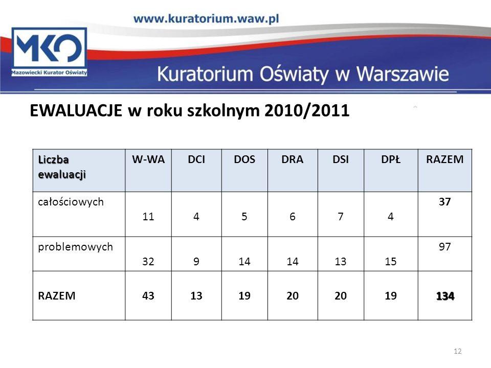 EWALUACJE w roku szkolnym 2010/2011