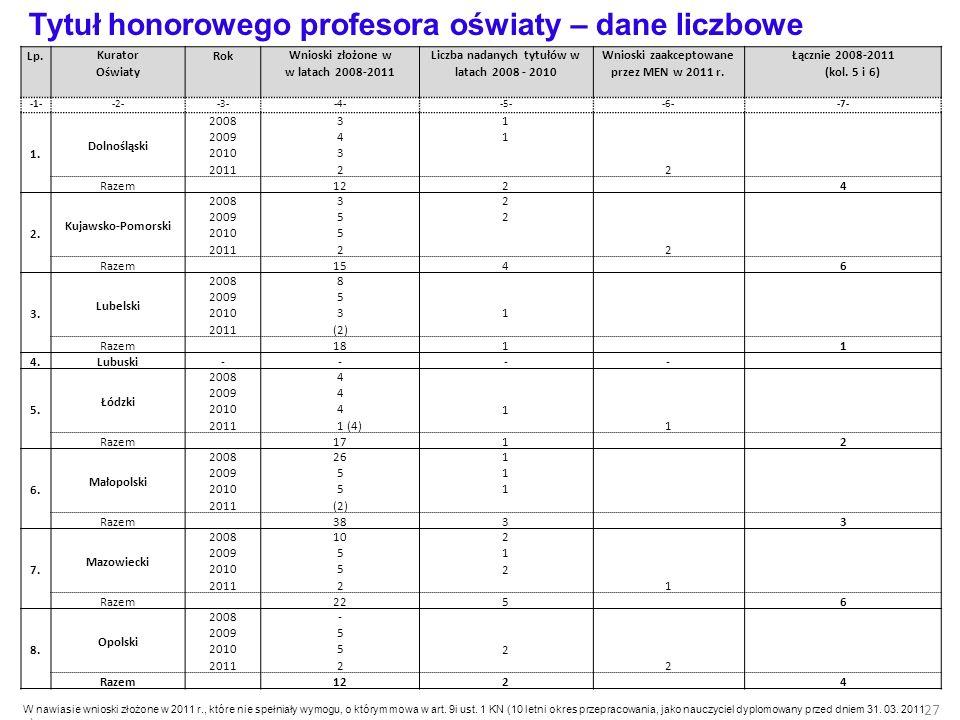 Tytuł honorowego profesora oświaty – dane liczbowe