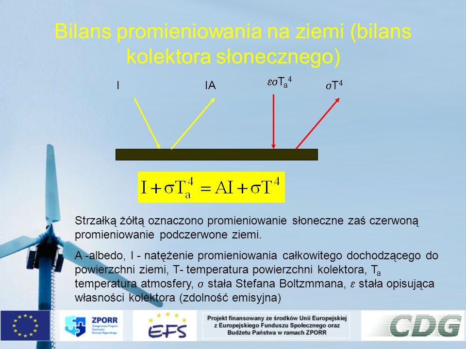 Bilans promieniowania na ziemi (bilans kolektora słonecznego)