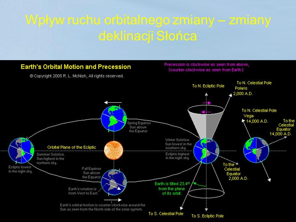 Wpływ ruchu orbitalnego zmiany – zmiany deklinacji Słońca