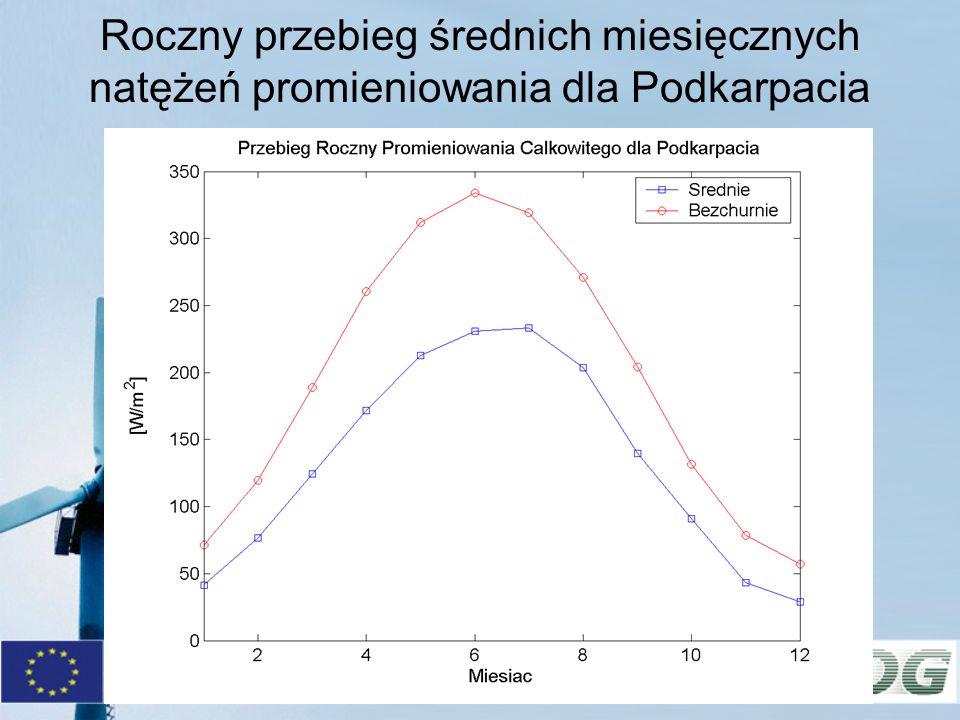 Roczny przebieg średnich miesięcznych natężeń promieniowania dla Podkarpacia