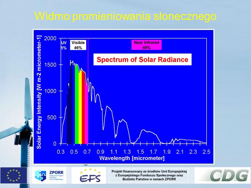 Widmo promieniowania słonecznego