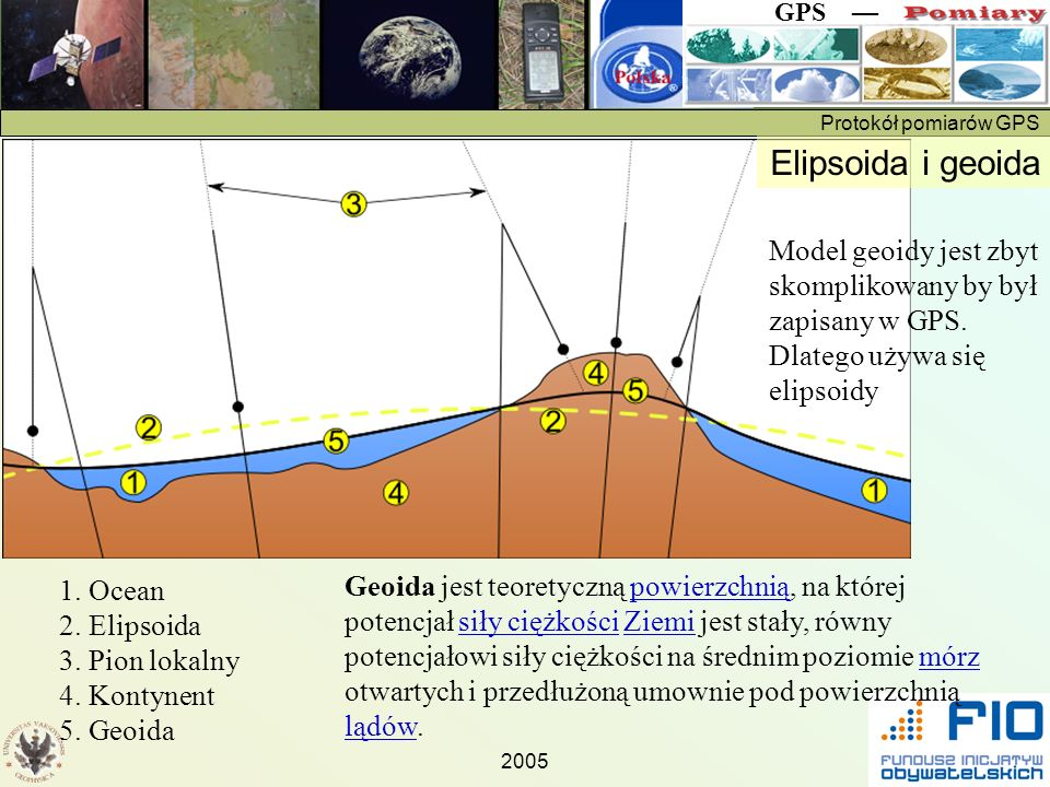 Elipsoida i geoida Model geoidy jest zbyt skomplikowany by był zapisany w GPS. Dlatego używa się elipsoidy.