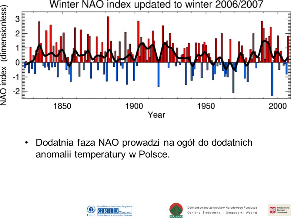 Dodatnia faza NAO prowadzi na ogół do dodatnich anomalii temperatury w Polsce.