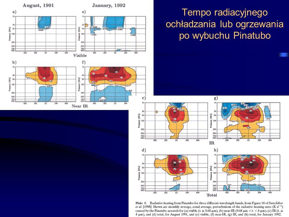 Tempo radiacyjnego ochładzania lub ogrzewania po wybuchu Pinatubo