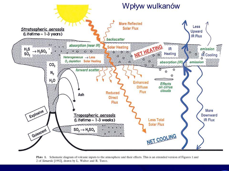 Wpływ wulkanów
