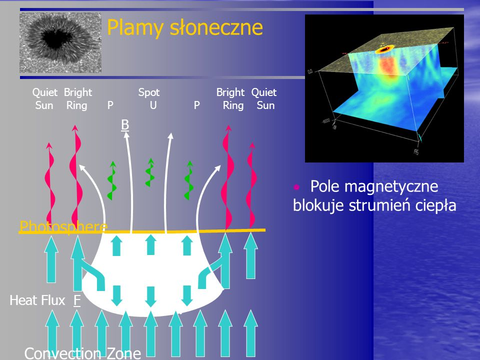 Plamy słoneczne  Pole magnetyczne blokuje strumień ciepła Photosphere