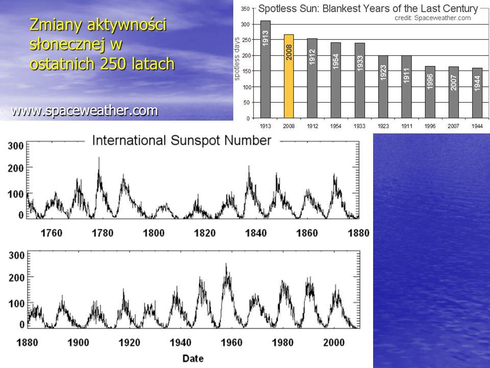 Zmiany aktywności słonecznej w ostatnich 250 latach