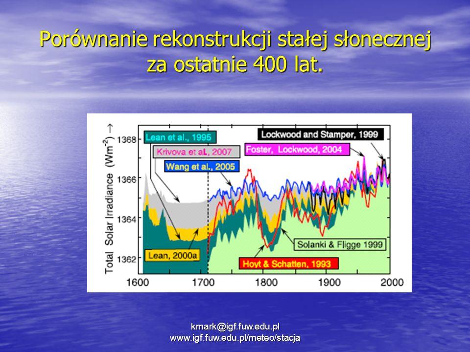 Porównanie rekonstrukcji stałej słonecznej za ostatnie 400 lat.