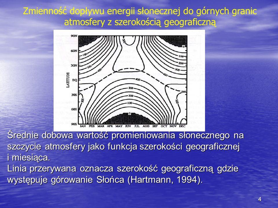 Zmienność dopływu energii słonecznej do górnych granic atmosfery z szerokością geograficzną