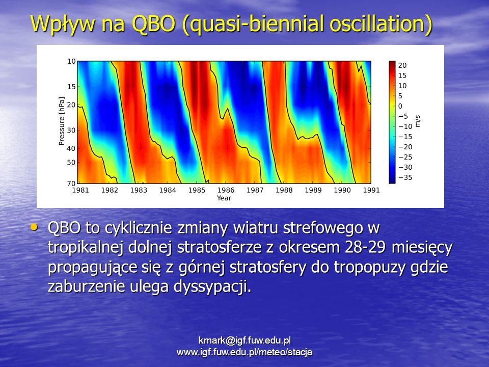 Wpływ na QBO (quasi-biennial oscillation)