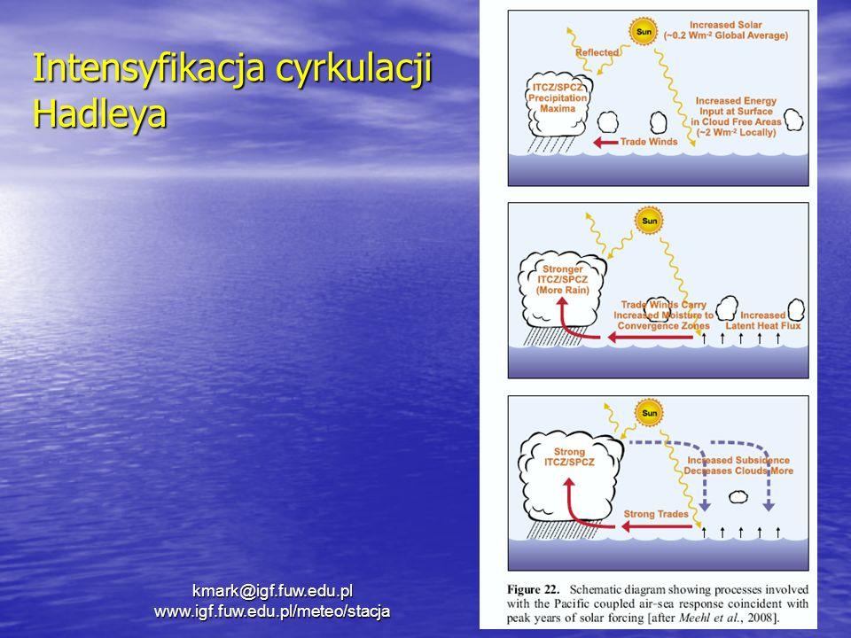 Intensyfikacja cyrkulacji Hadleya