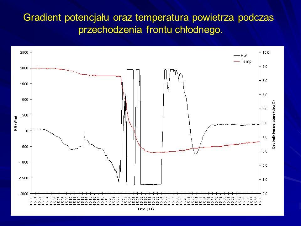 Gradient potencjału oraz temperatura powietrza podczas