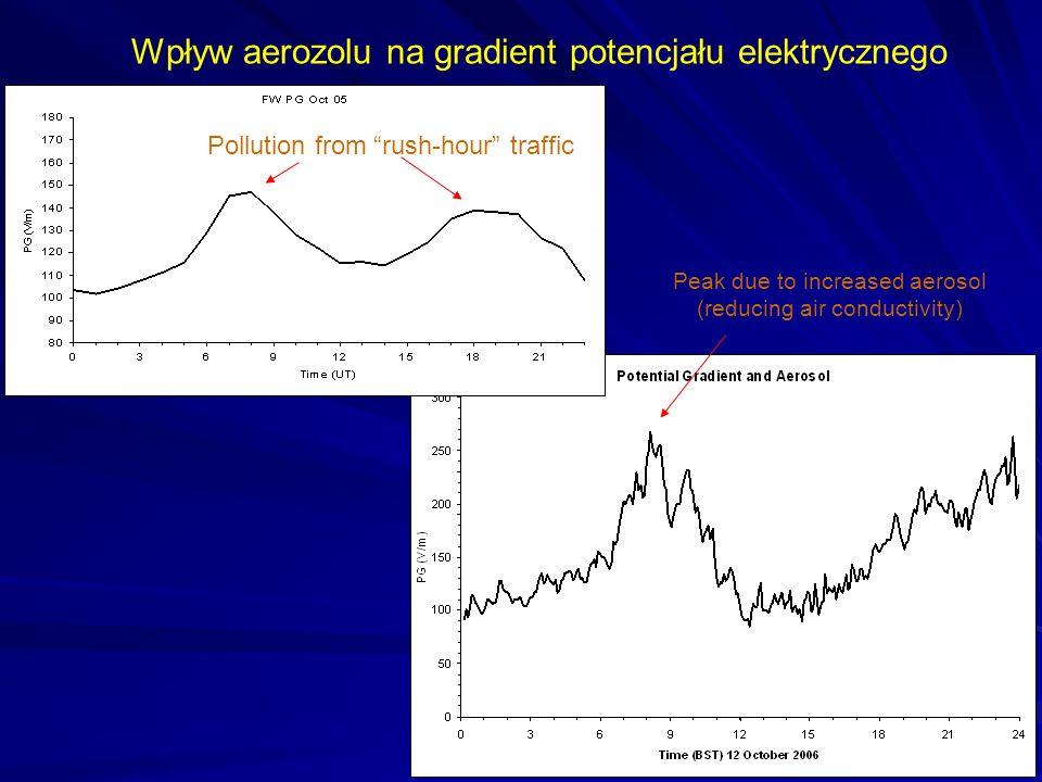 Wpływ aerozolu na gradient potencjału elektrycznego