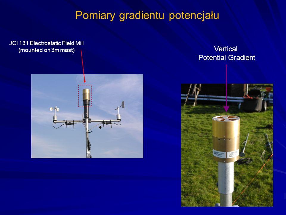 Pomiary gradientu potencjału