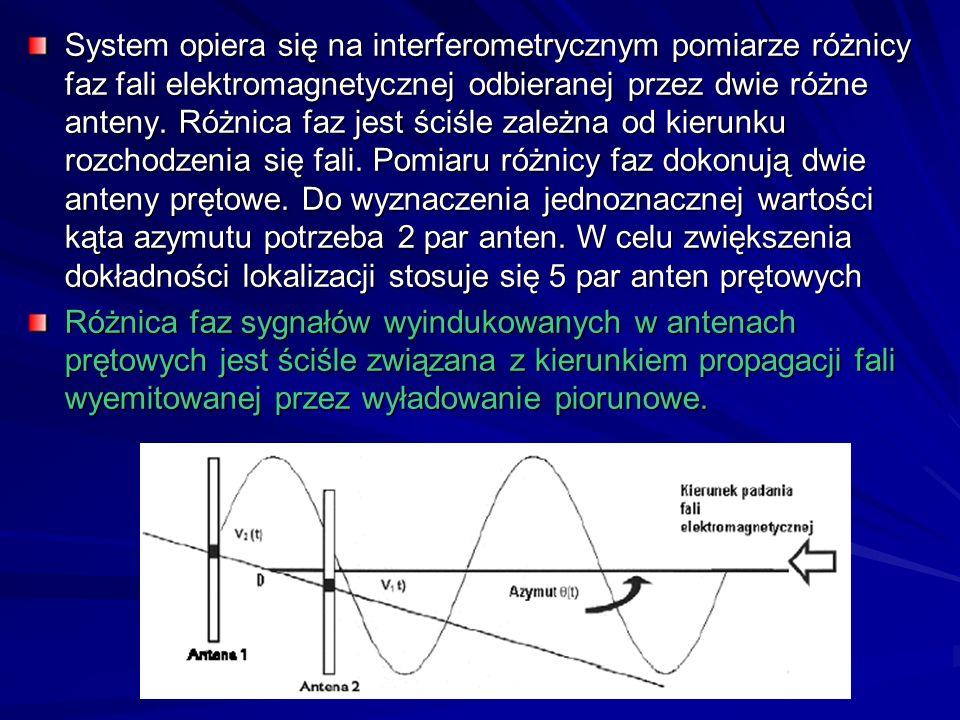 System opiera się na interferometrycznym pomiarze różnicy faz fali elektromagnetycznej odbieranej przez dwie różne anteny. Różnica faz jest ściśle zależna od kierunku rozchodzenia się fali. Pomiaru różnicy faz dokonują dwie anteny prętowe. Do wyznaczenia jednoznacznej wartości kąta azymutu potrzeba 2 par anten. W celu zwiększenia dokładności lokalizacji stosuje się 5 par anten prętowych
