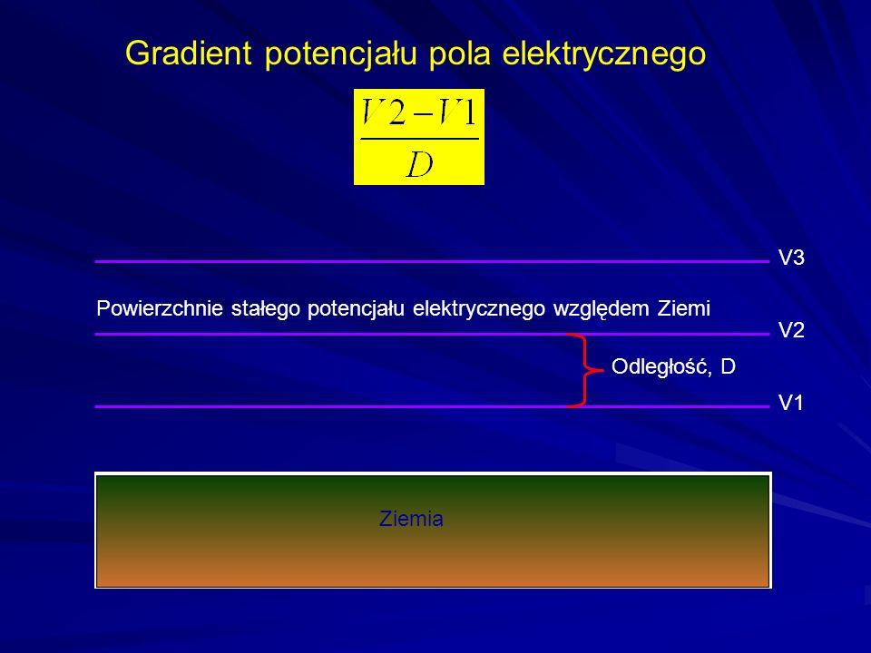 Gradient potencjału pola elektrycznego
