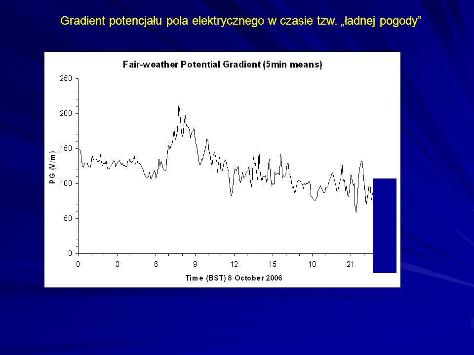 """Gradient potencjału pola elektrycznego w czasie tzw. """"ładnej pogody"""