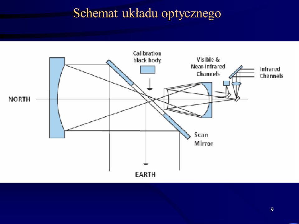 Schemat układu optycznego