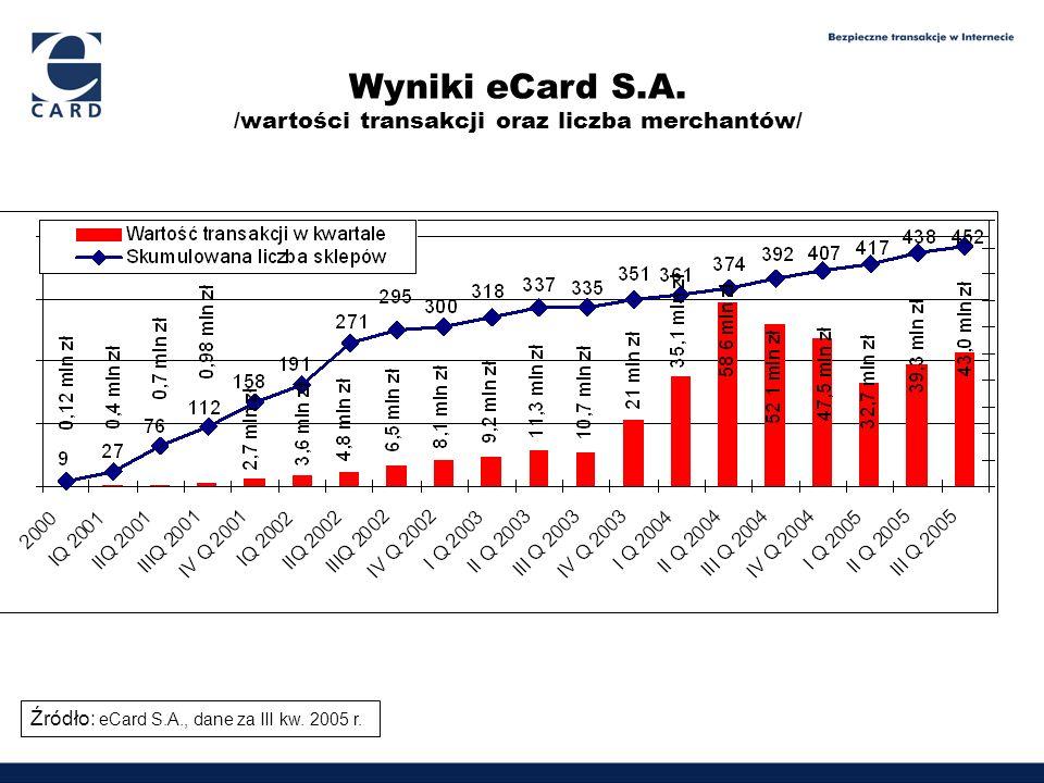 Wyniki eCard S.A. /wartości transakcji oraz liczba merchantów/