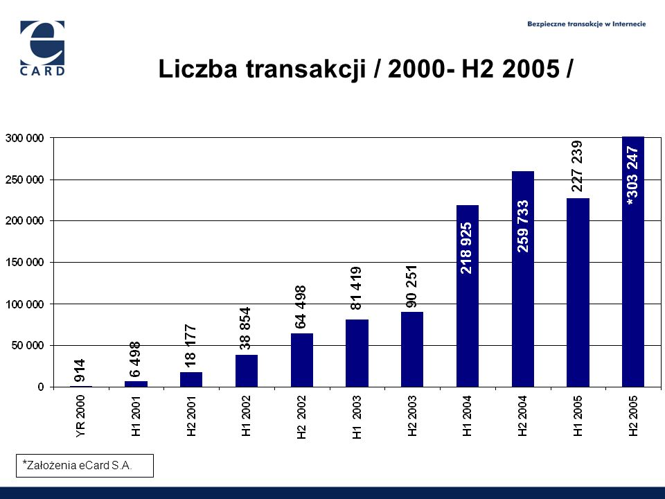 Liczba transakcji / 2000- H2 2005 /
