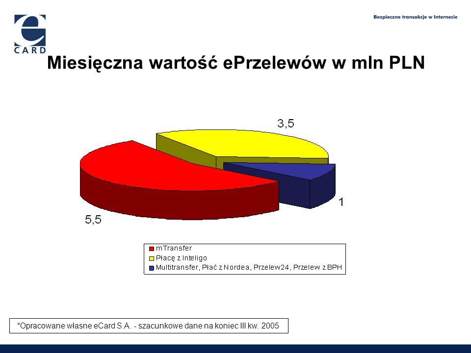 Miesięczna wartość ePrzelewów w mln PLN
