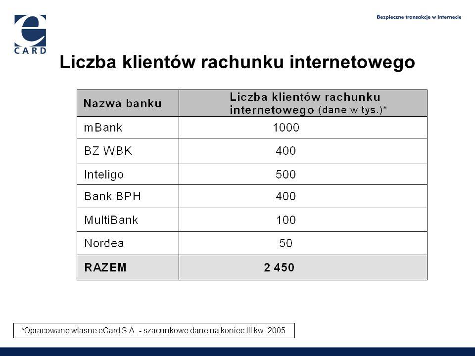 Liczba klientów rachunku internetowego