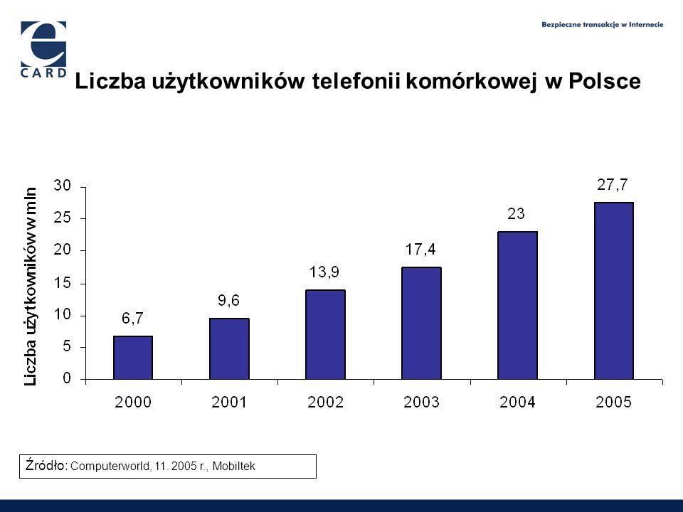 Liczba użytkowników telefonii komórkowej w Polsce